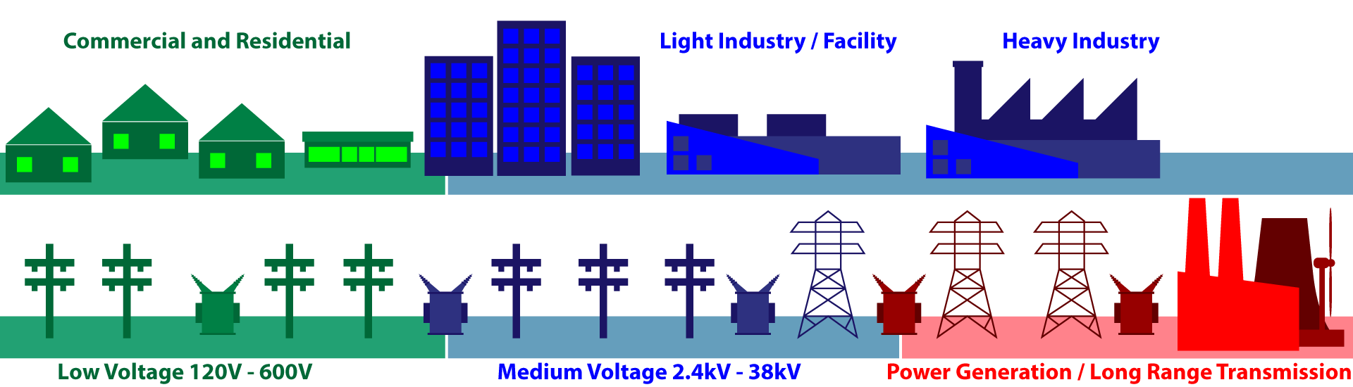Low and Medium Voltage Solutions Up to 38kV